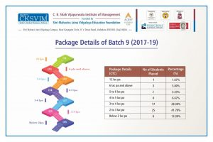 Package Details Batch - 09